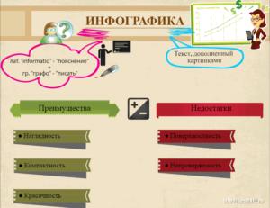 Преимущества качественной инфографики